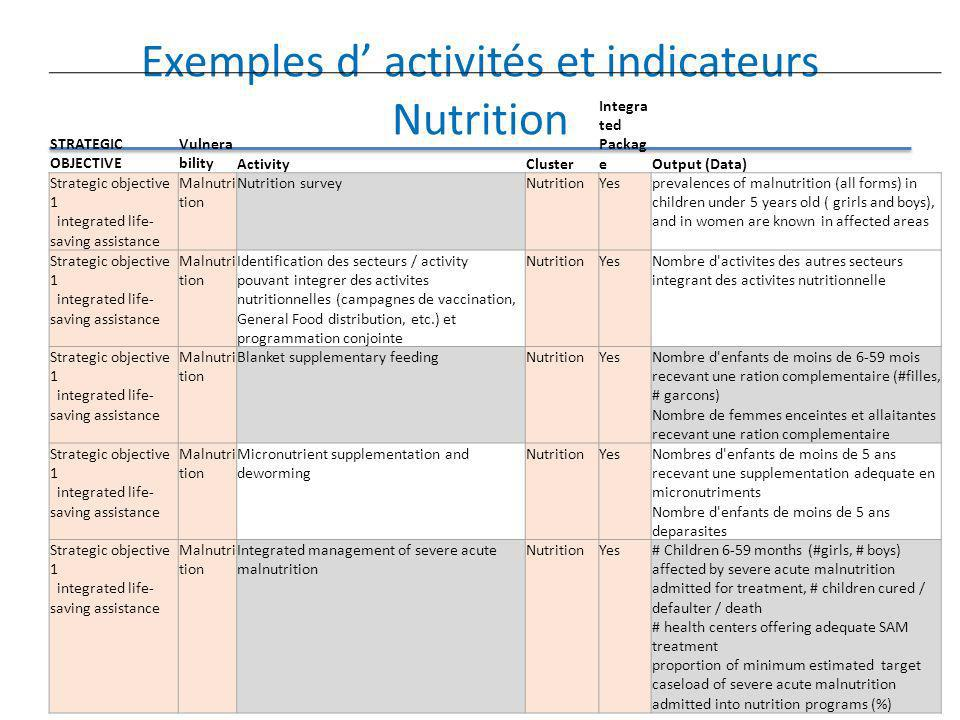 Exemples d' activités et indicateurs Nutrition