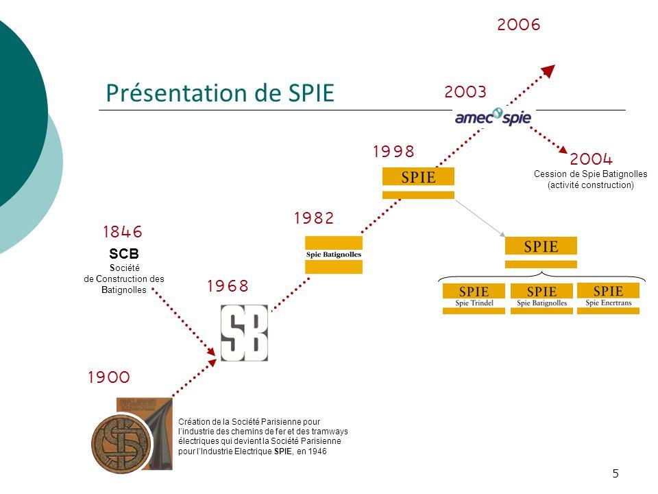 2006 Présentation de SPIE. 2003. 1998. 2004. Cession de Spie Batignolles (activité construction)