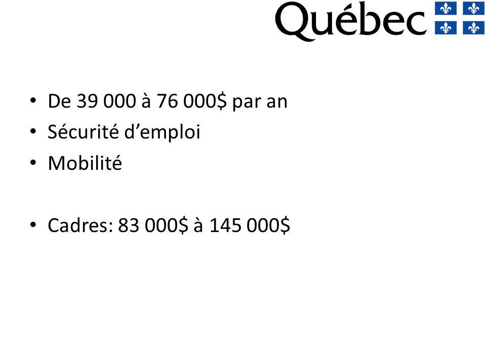 De 39 000 à 76 000$ par an Sécurité d'emploi Mobilité Cadres: 83 000$ à 145 000$