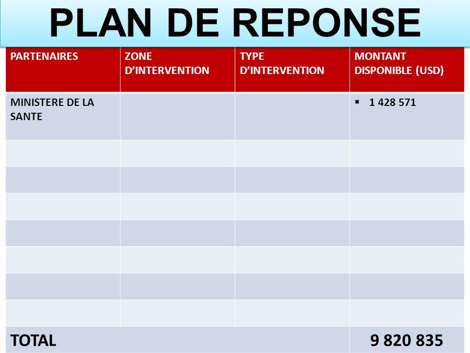 PLAN DE REPONSE TOTAL 9 820 835 PARTENAIRES ZONE D'INTERVENTION