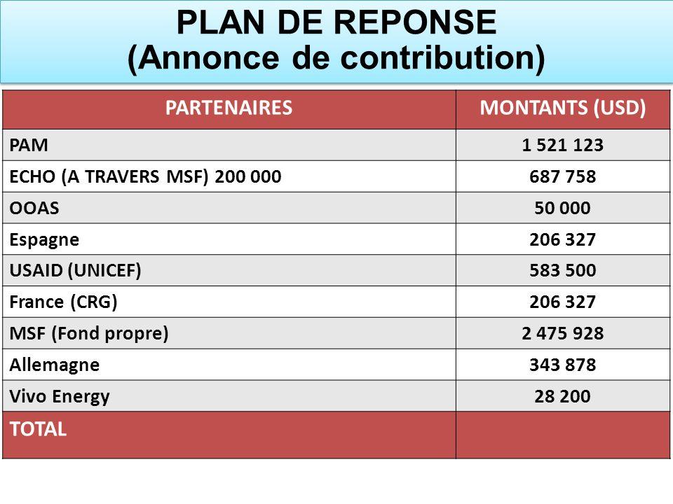 PLAN DE REPONSE (Annonce de contribution)