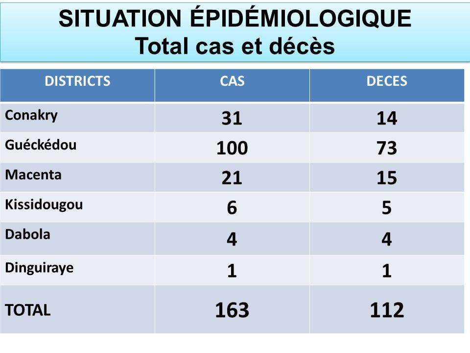 SITUATION ÉPIDÉMIOLOGIQUE Total cas et décès
