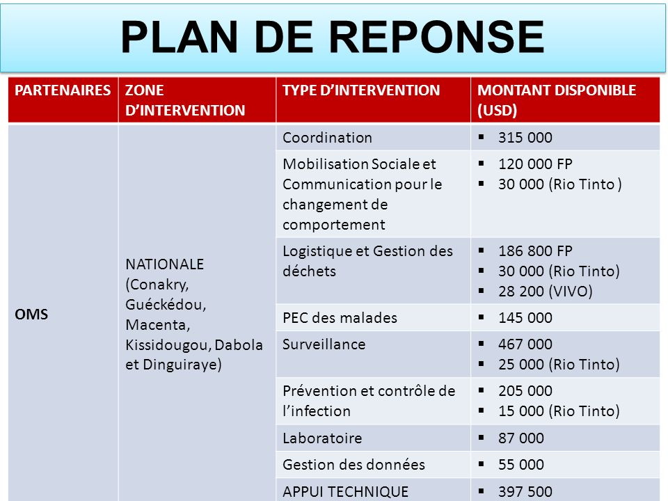 PLAN DE REPONSE PARTENAIRES ZONE D'INTERVENTION TYPE D'INTERVENTION