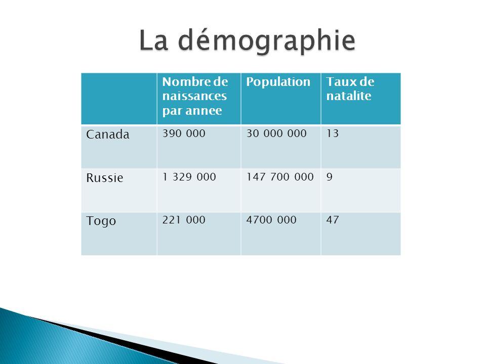 La démographie Nombre de naissances par annee Population