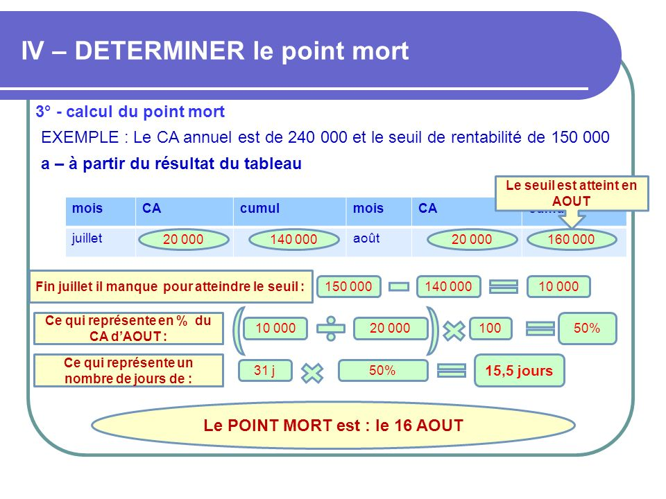IV – DETERMINER le point mort