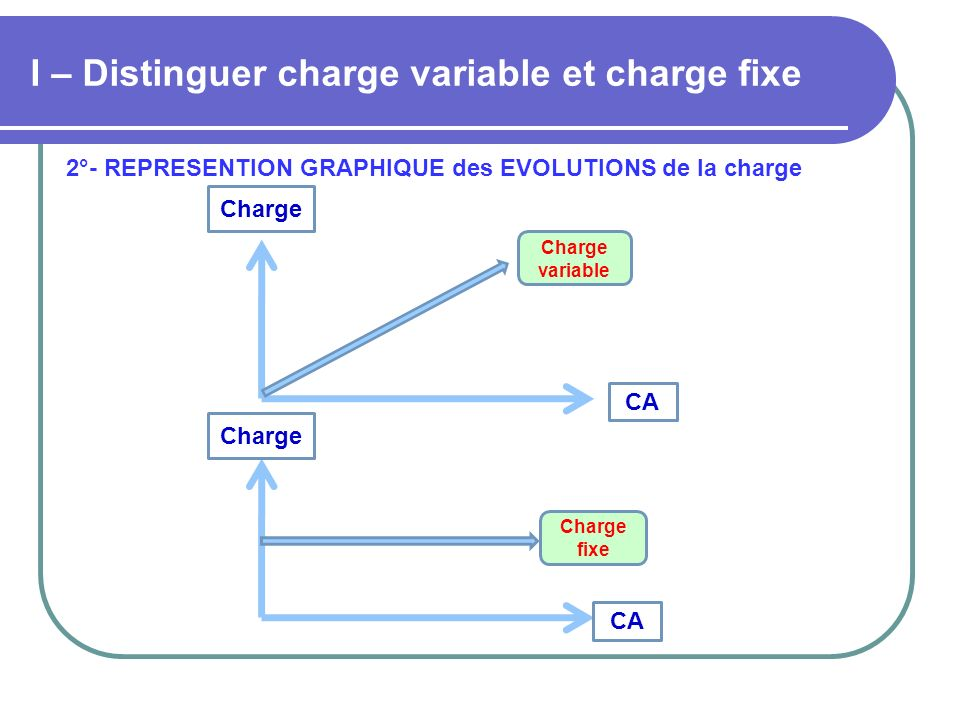 I – Distinguer charge variable et charge fixe