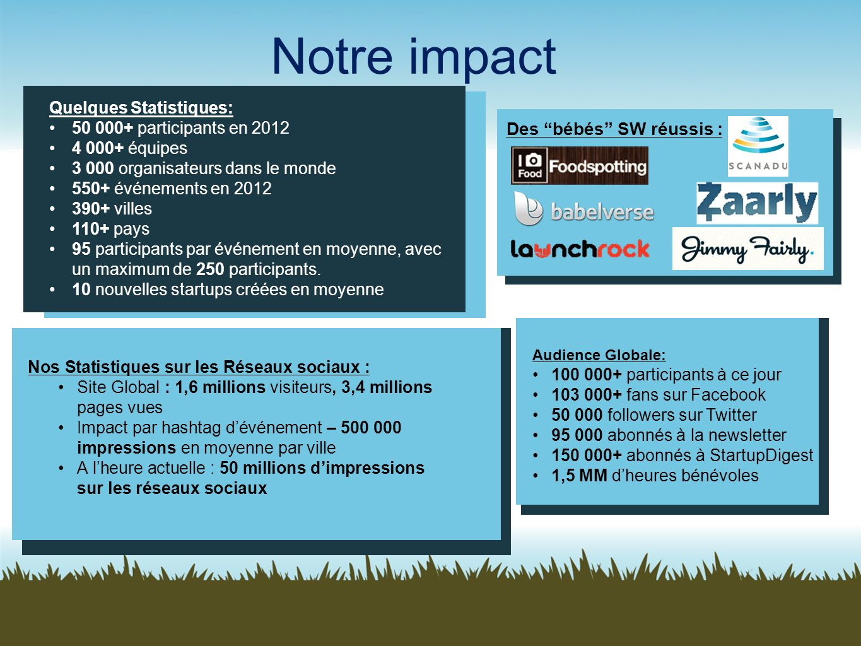 Notre impact Des bébés SW réussis : Quelques Statistiques: