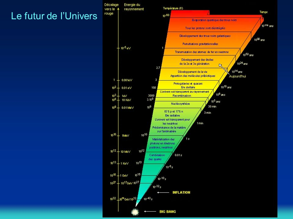 Le futur de l'Univers