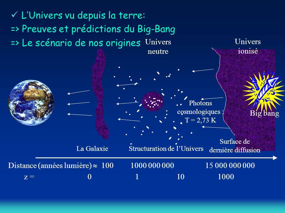 L'Univers vu depuis la terre: => Preuves et prédictions du Big-Bang