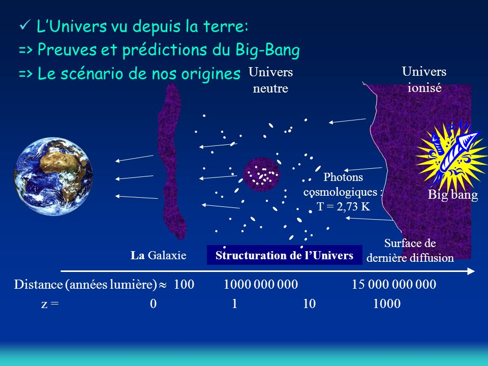 Structuration de l'Univers