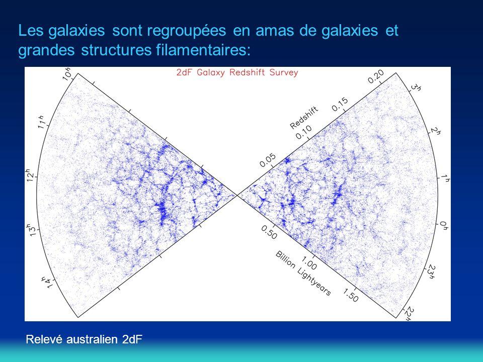 Les galaxies sont regroupées en amas de galaxies et grandes structures filamentaires: