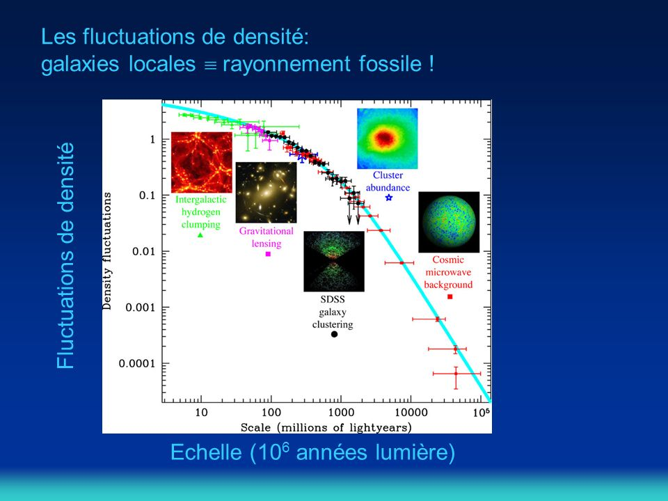 Les fluctuations de densité: galaxies locales  rayonnement fossile !