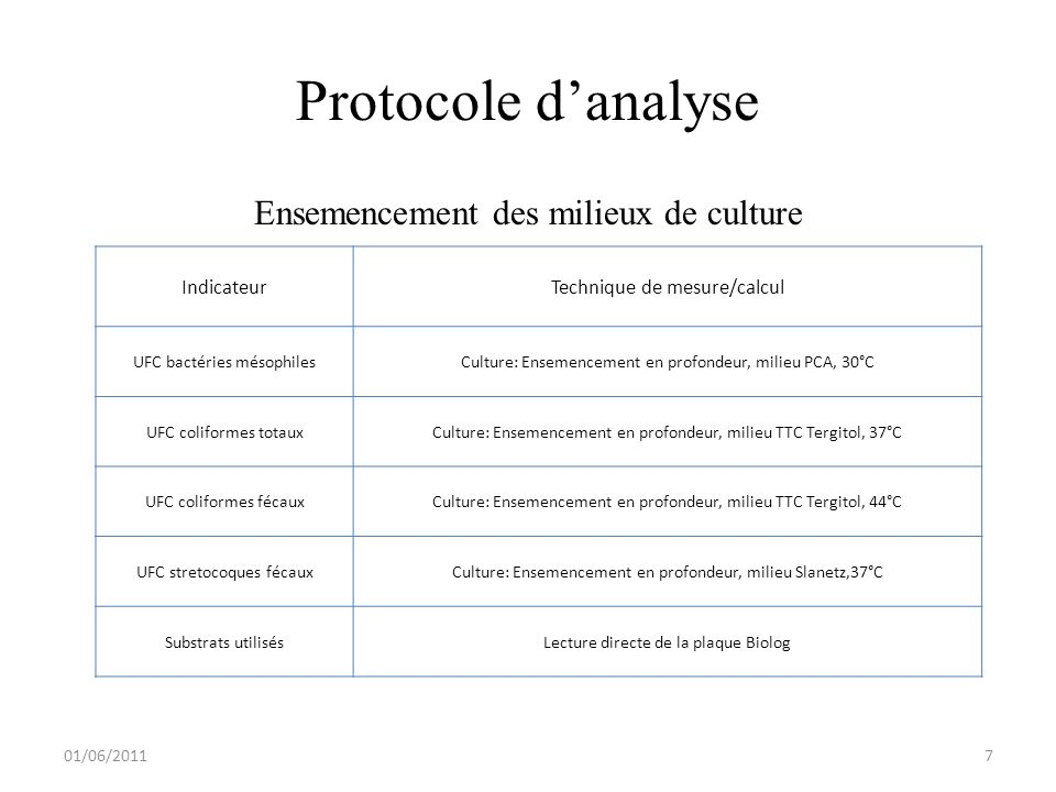 Protocole d'analyse Ensemencement des milieux de culture Indicateur