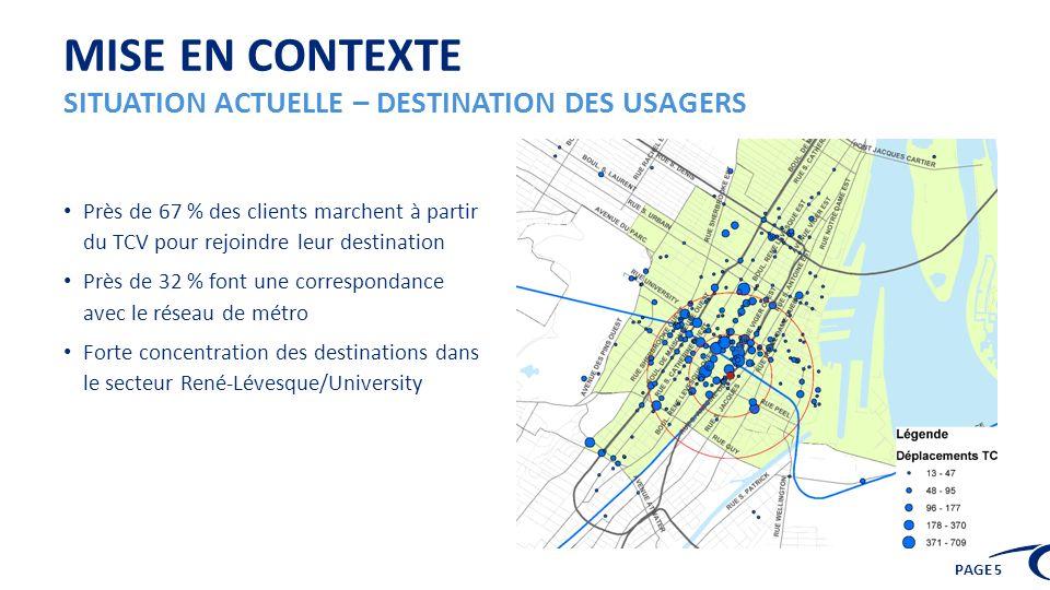 Mise en contexte Situation actuelle – Destination des usagers
