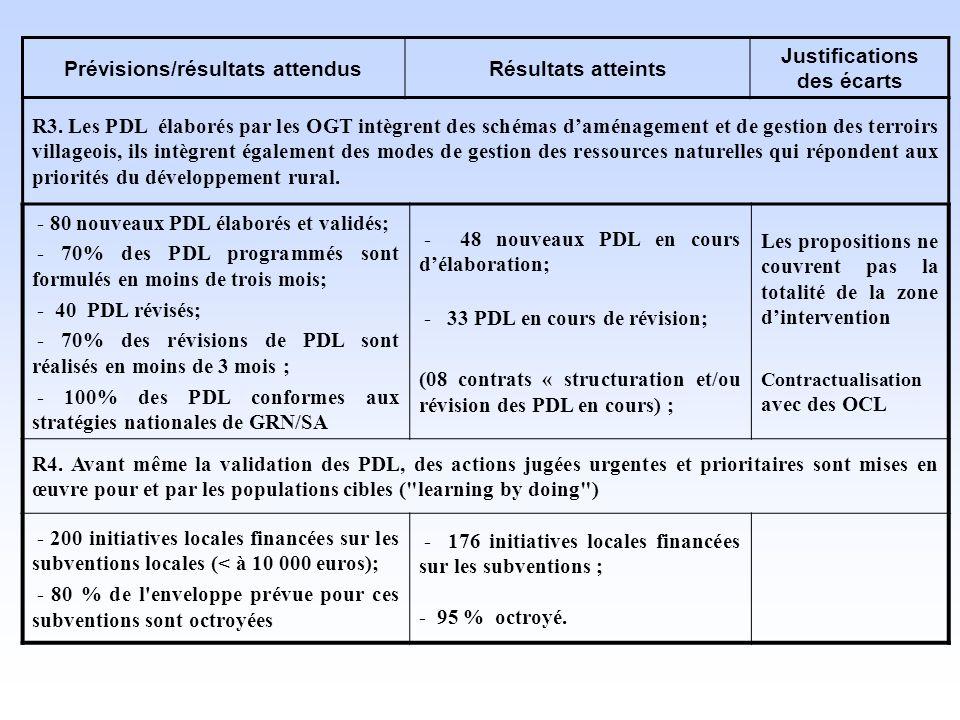 Prévisions/résultats attendus Justifications des écarts