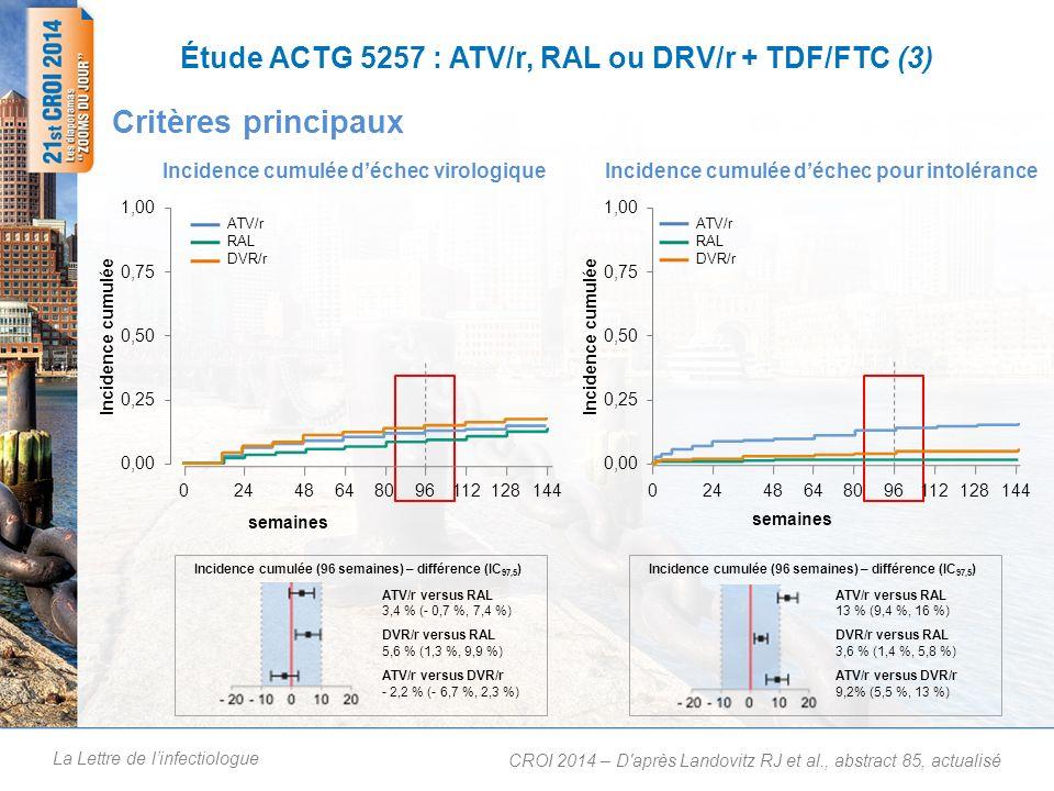 Étude ACTG 5257 : ATV/r, RAL ou DRV/r + TDF/FTC (4)