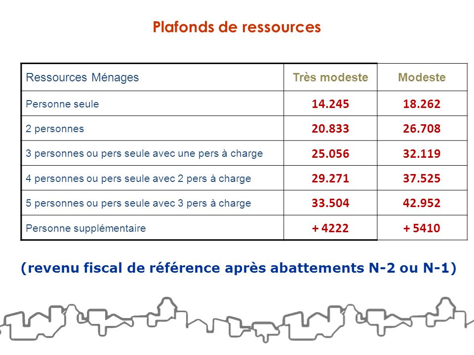 Plafonds de ressources