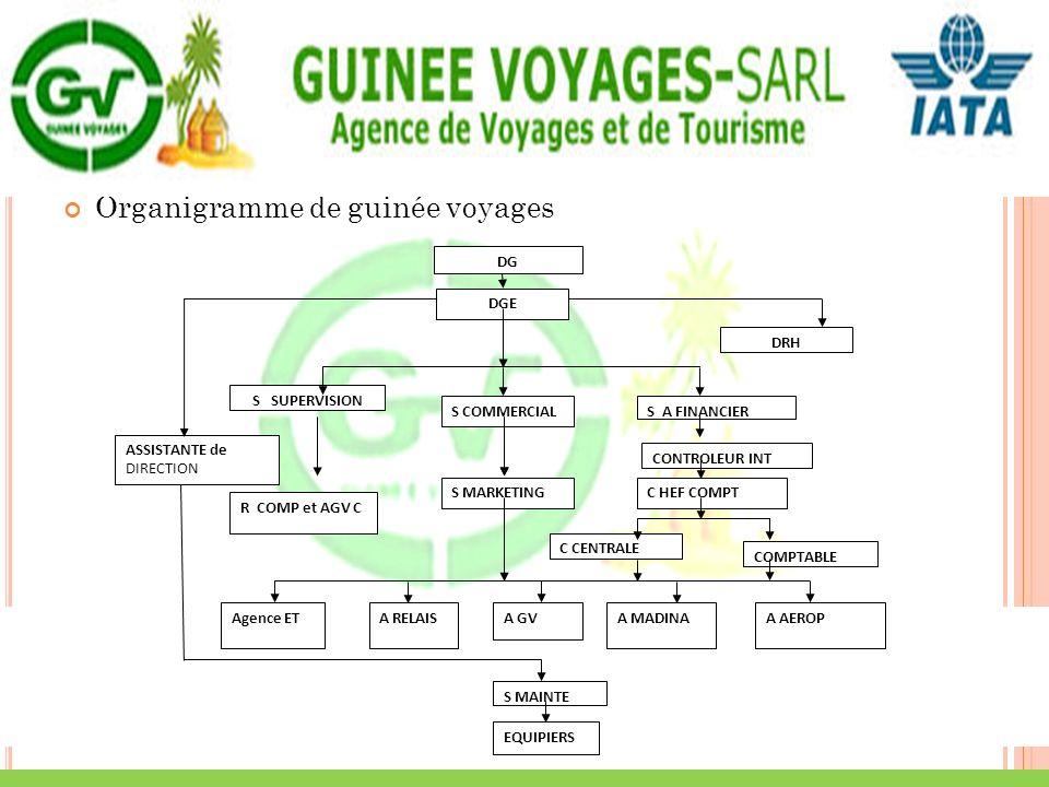 Organigramme de guinée voyages
