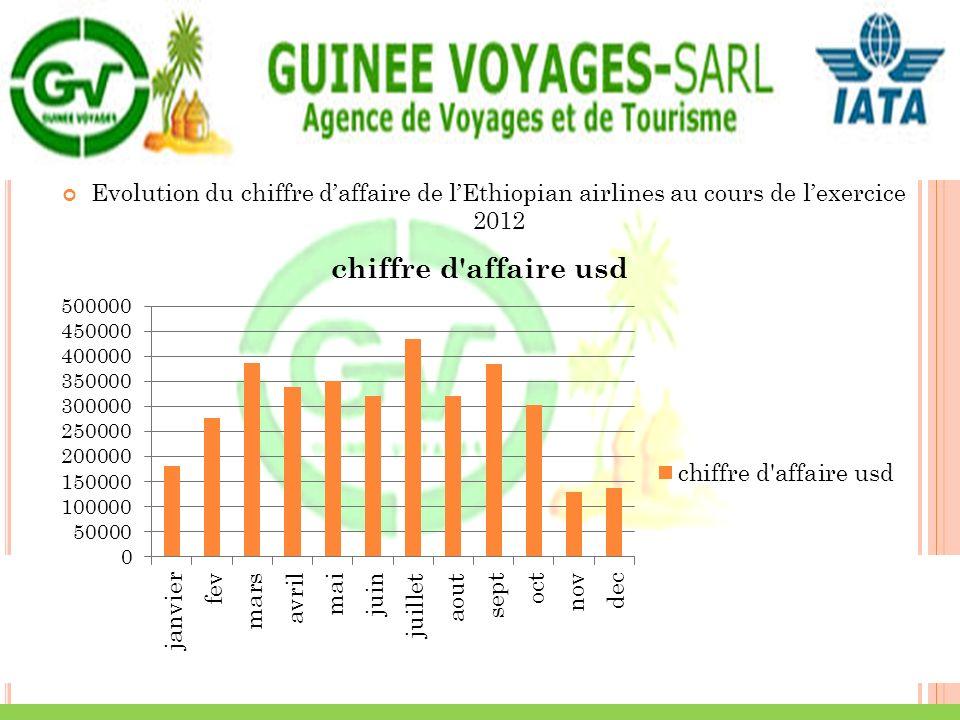 Evolution du chiffre d'affaire de l'Ethiopian airlines au cours de l'exercice 2012