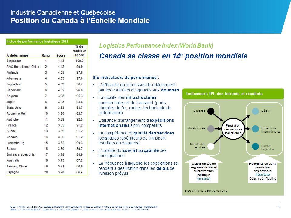 Industrie Canadienne et Québecoise Position du Canada à l'échelle Mondiale