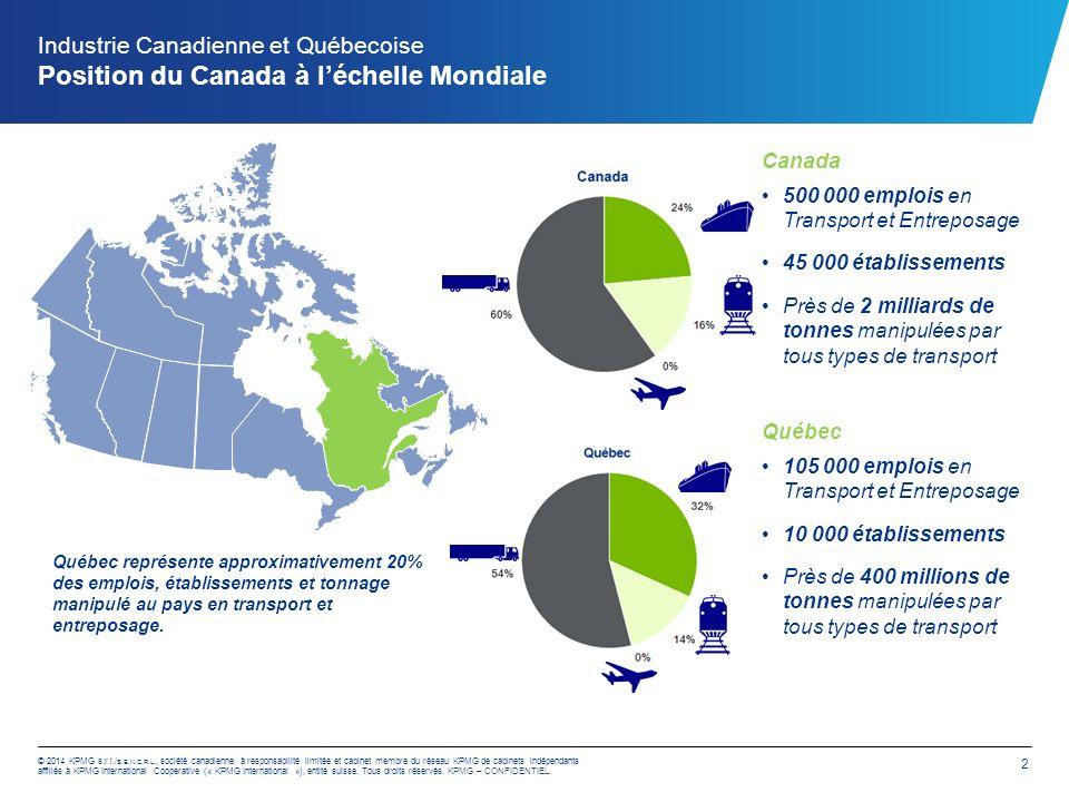 Grande Région Montréalaise Profil de l'industrie