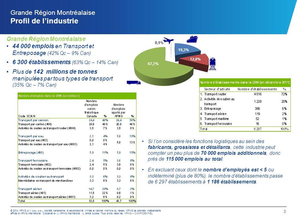 Grande Région Montréalaise Impact Économique