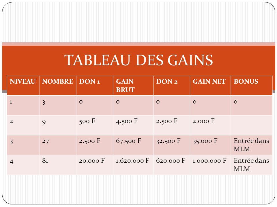 TABLEAU DES GAINS NIVEAU NOMBRE DON 1 GAIN BRUT DON 2 GAIN NET BONUS 1