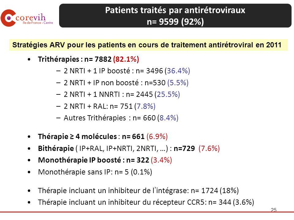 Patients traités par antirétroviraux n= 9599 (92%)