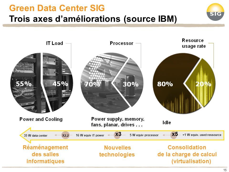Green Data Center SIG Trois axes d'améliorations (source IBM)