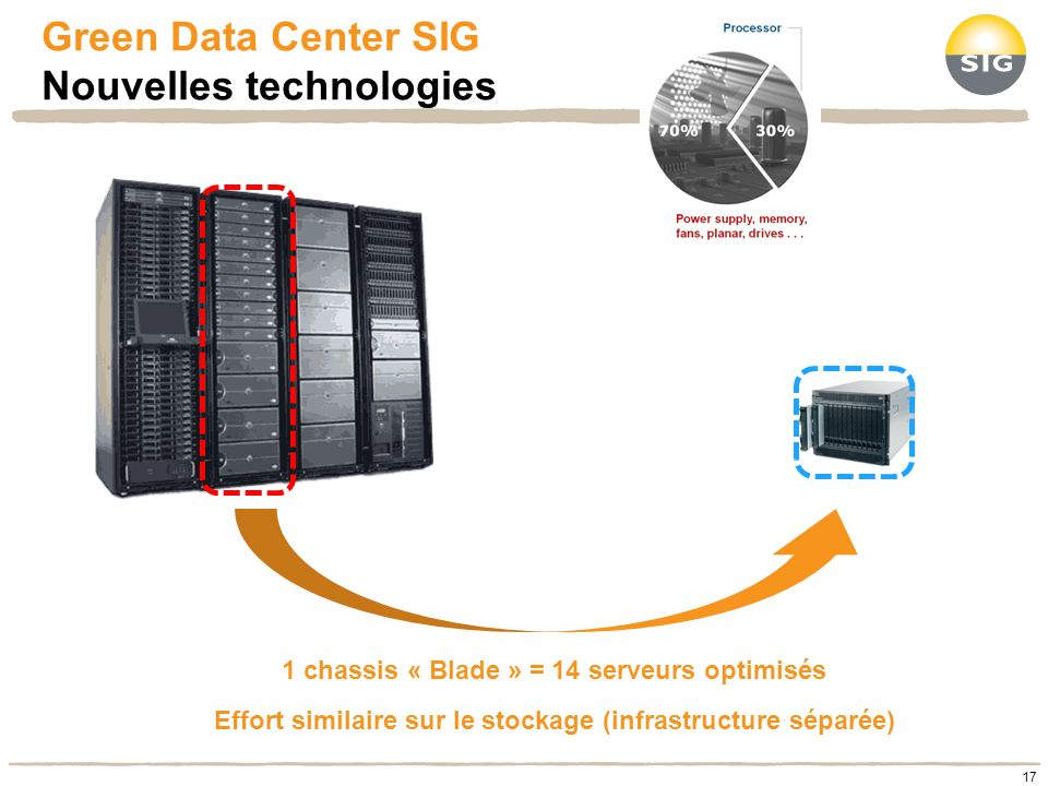 Green Data Center SIG Nouvelles technologies