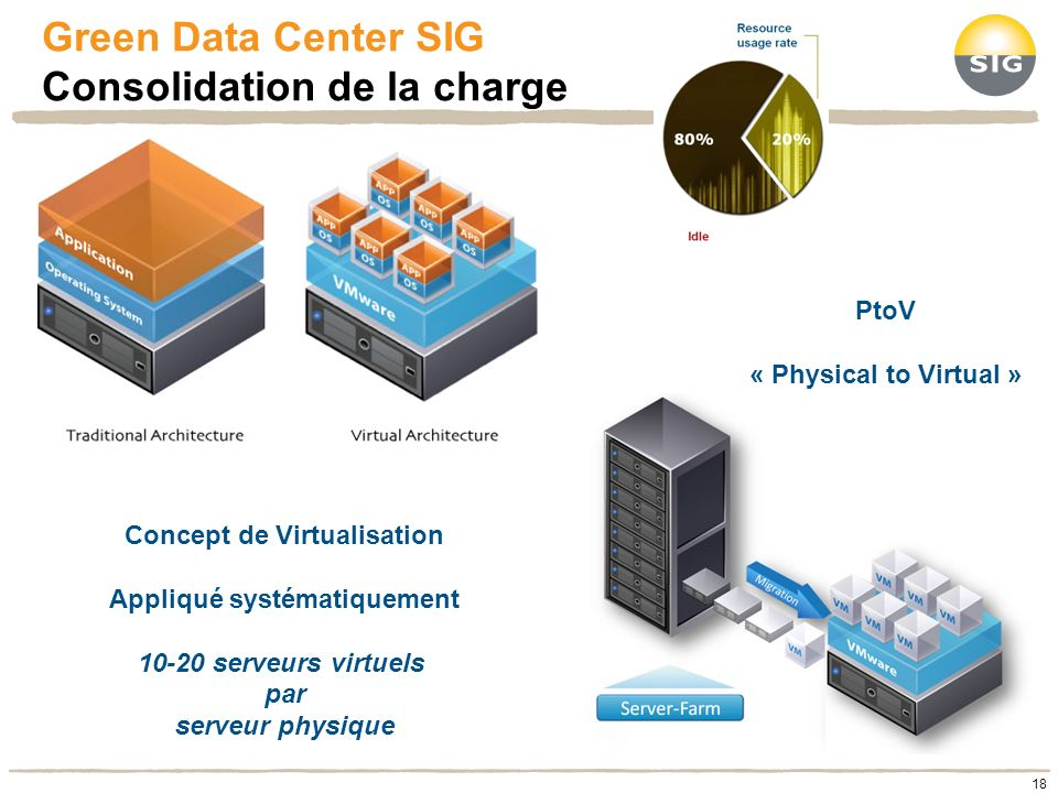 Green Data Center SIG Consolidation de la charge