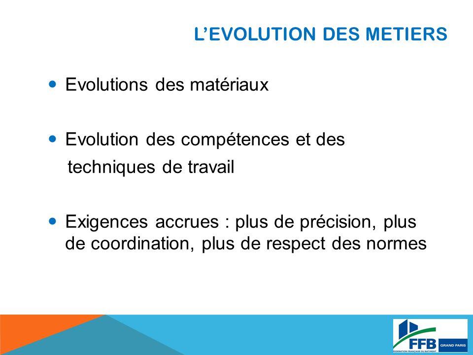 L'EVOLUTION DES METIERS