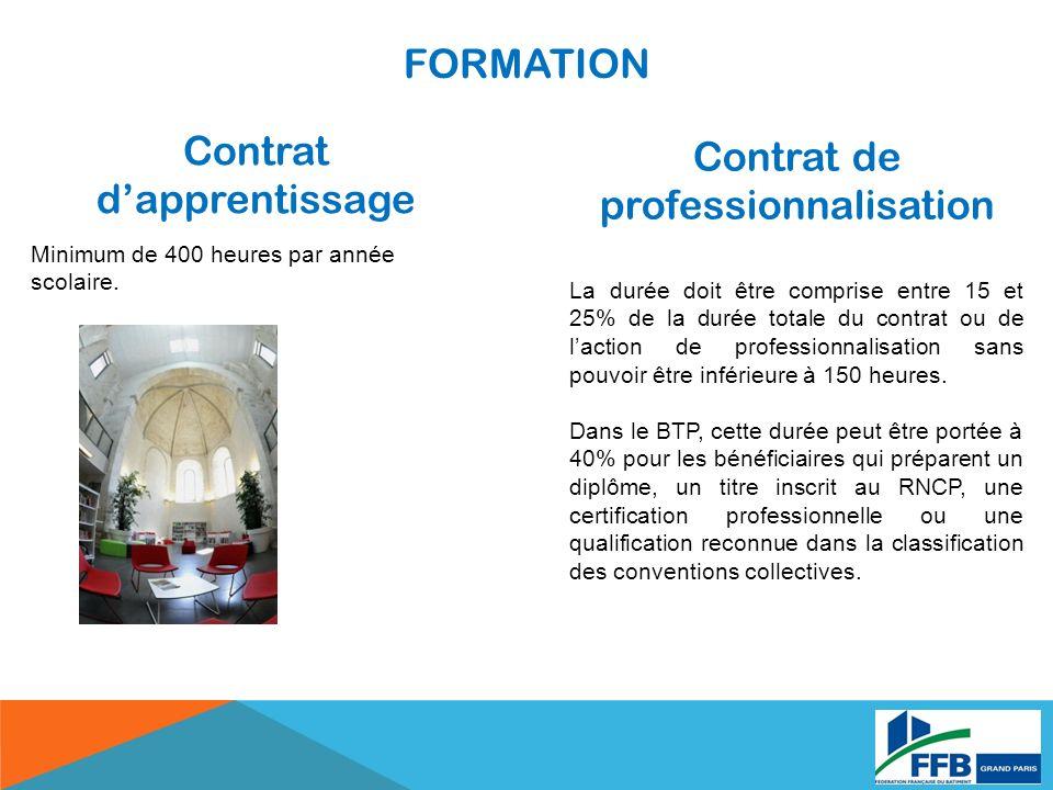Contrat d'apprentissage