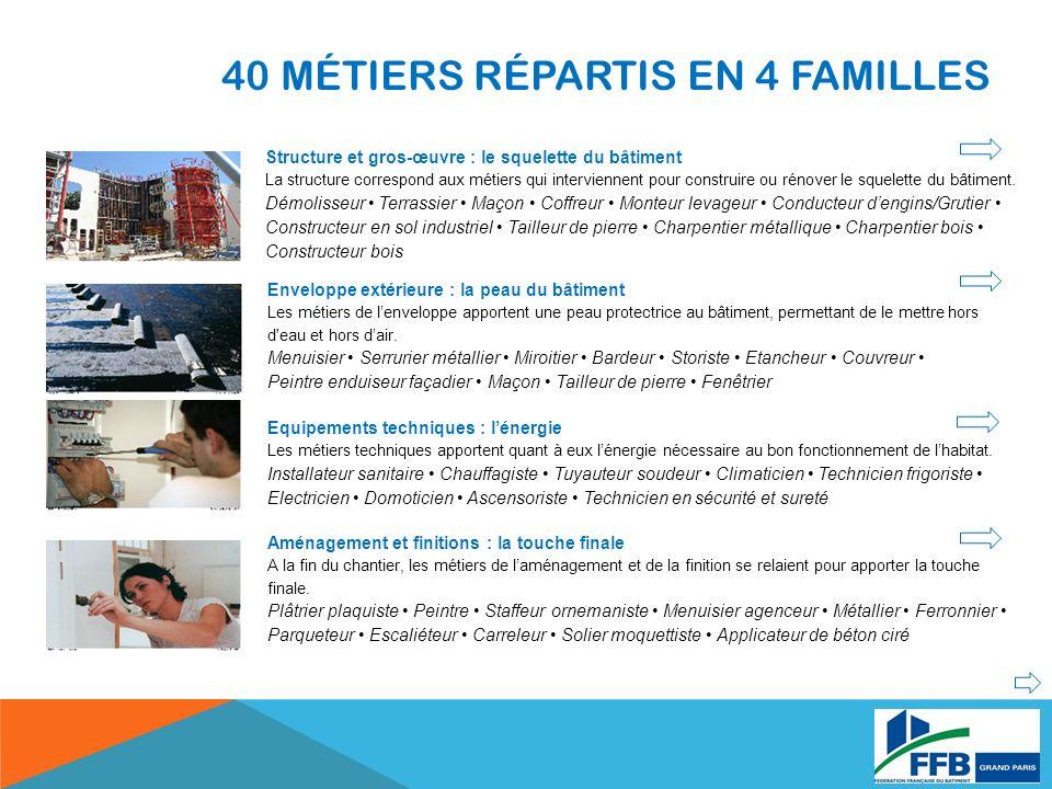 40 MÉTIERS RÉPARTIS EN 4 FAMILLES