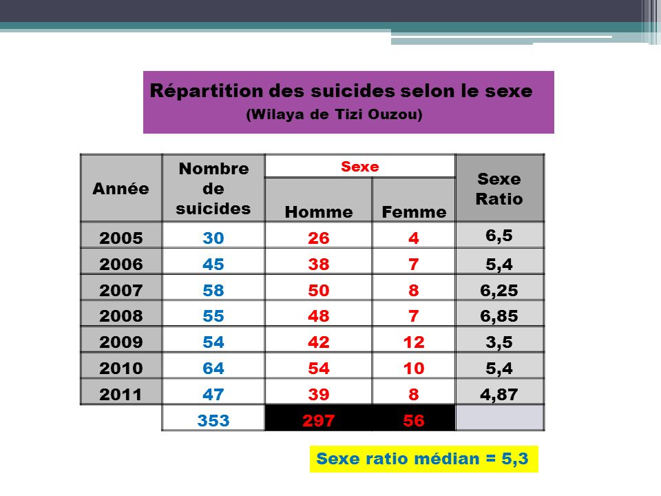 Répartition des suicides selon le sexe (Wilaya de Tizi Ouzou)