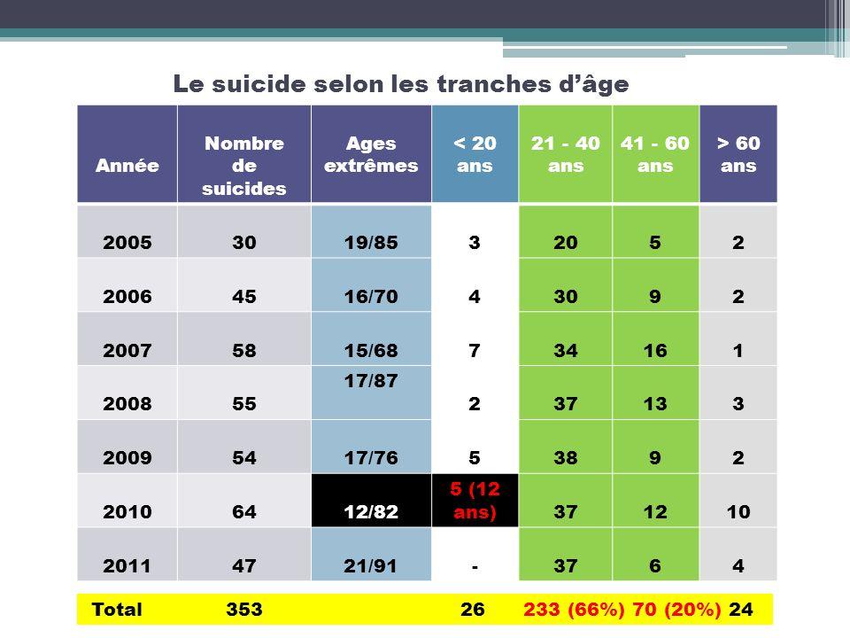 Le suicide selon les tranches d'âge