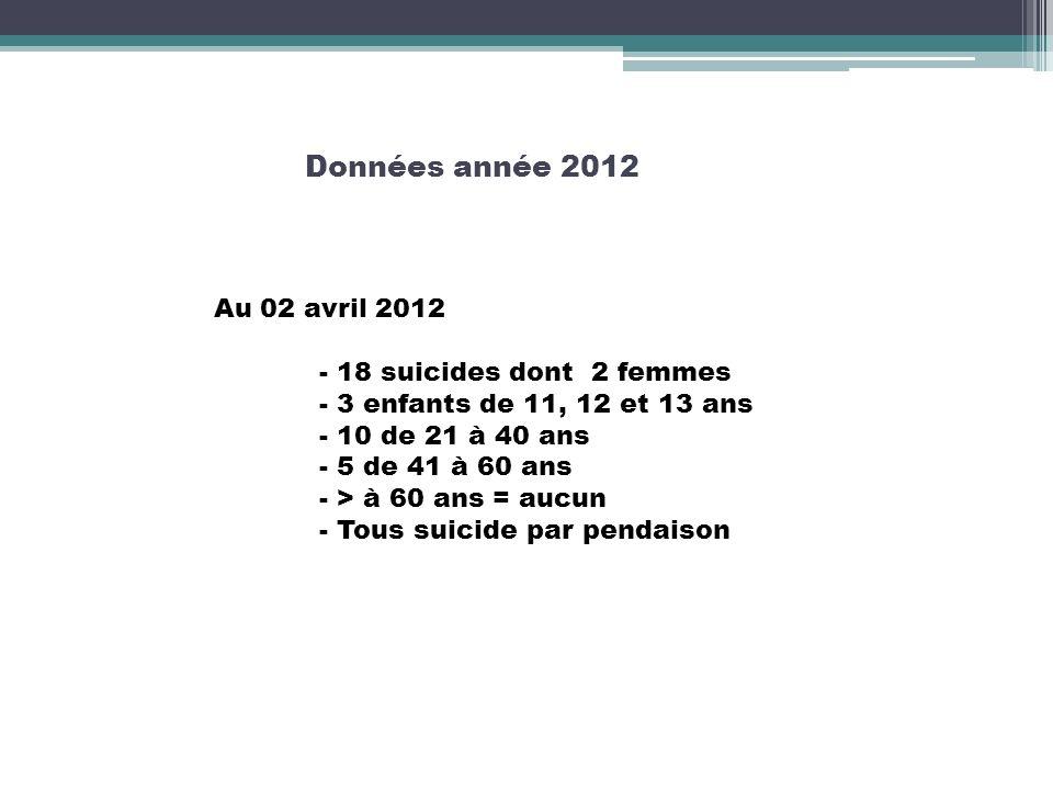 Données année 2012 Au 02 avril 2012 - 18 suicides dont 2 femmes