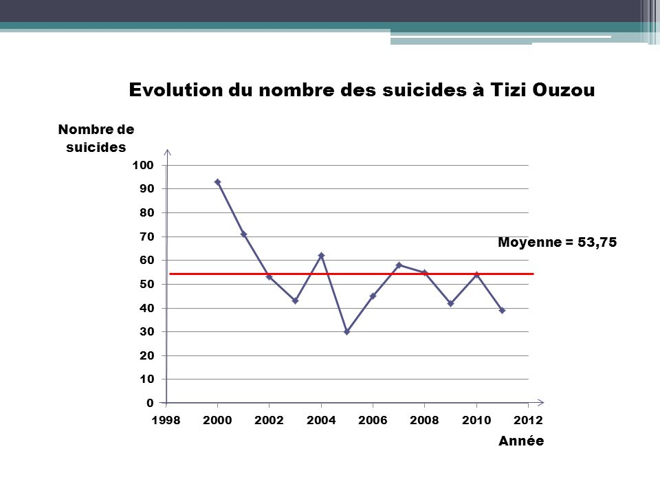 Evolution du nombre des suicides à Tizi Ouzou