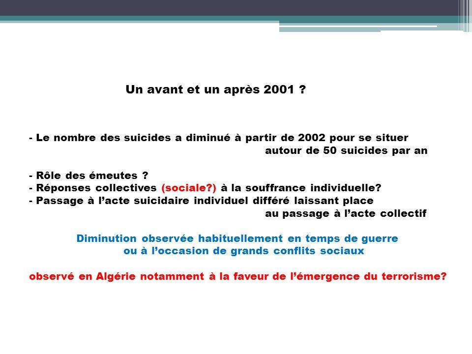 Un avant et un après 2001 Le nombre des suicides a diminué à partir de 2002 pour se situer. autour de 50 suicides par an.