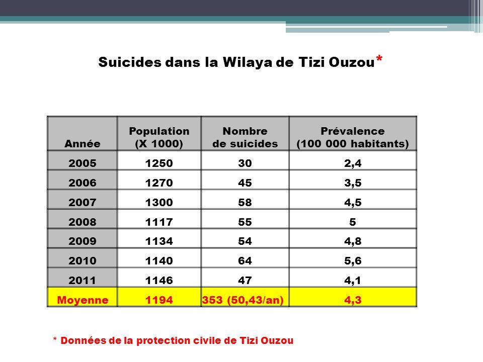 Suicides dans la Wilaya de Tizi Ouzou*
