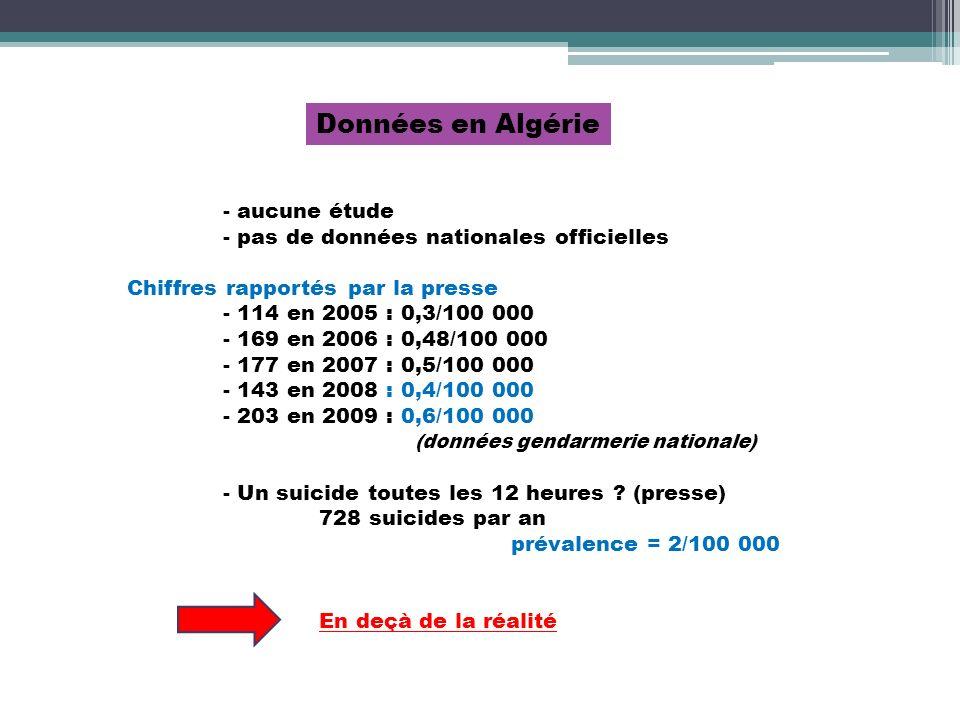 Données en Algérie - pas de données nationales officielles