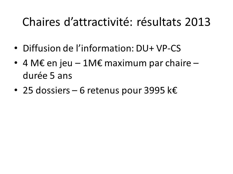 Chaires d'attractivité: résultats 2013