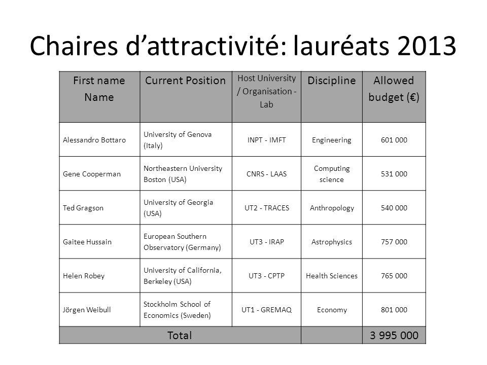 Chaires d'attractivité: lauréats 2013