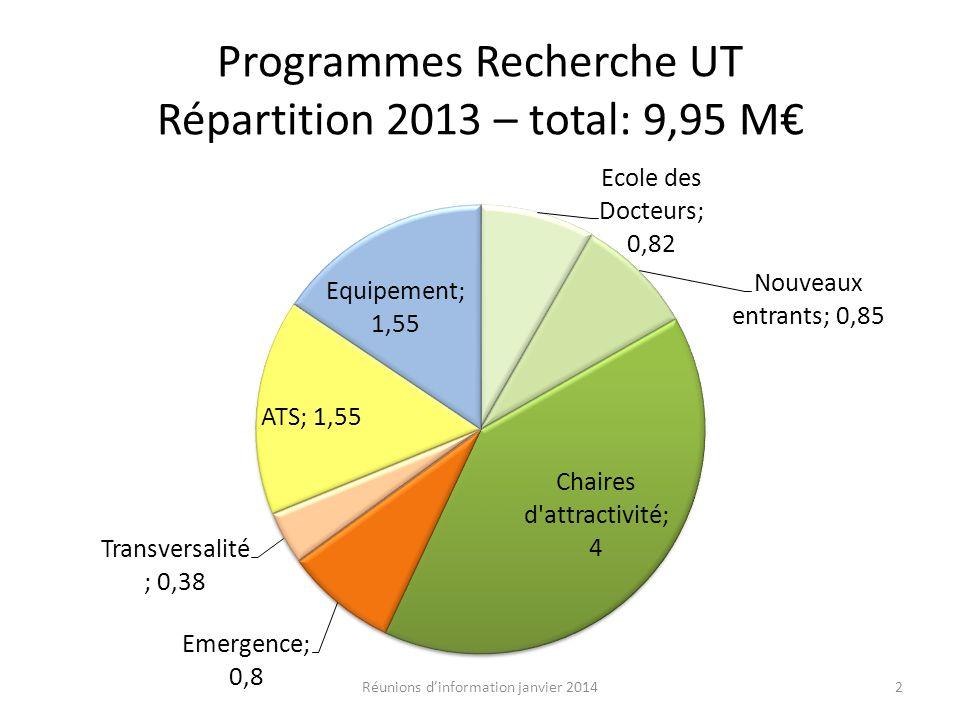 Programmes Recherche UT Répartition 2013 – total: 9,95 M€