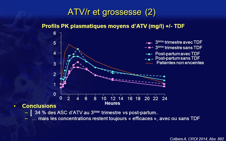 Profils PK plasmatiques moyens d'ATV (mg/l) +/- TDF