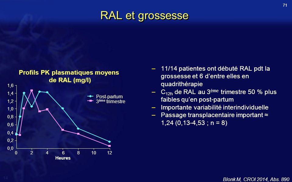 Profils PK plasmatiques moyens de RAL (mg/l)
