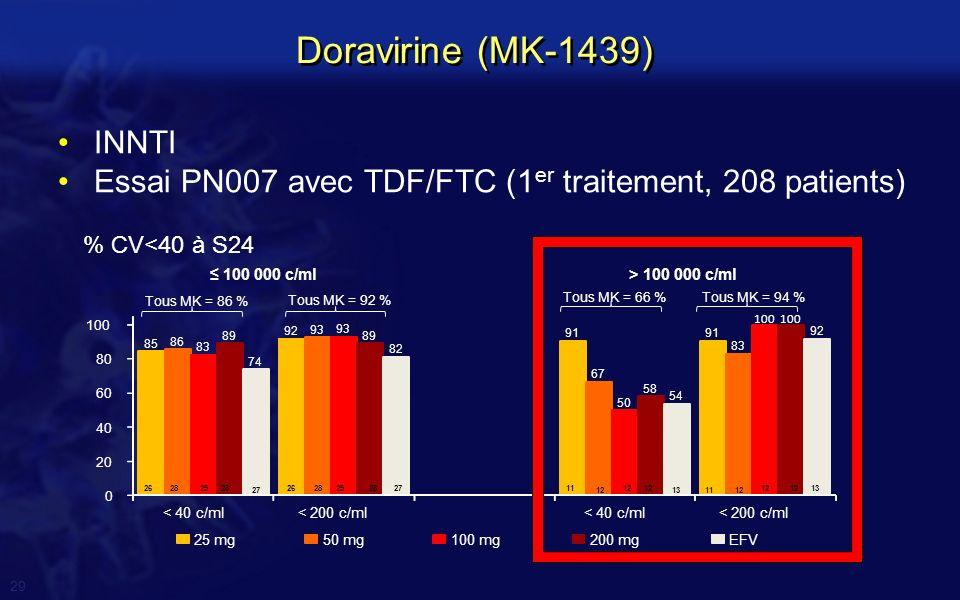 Doravirine (MK-1439) INNTI