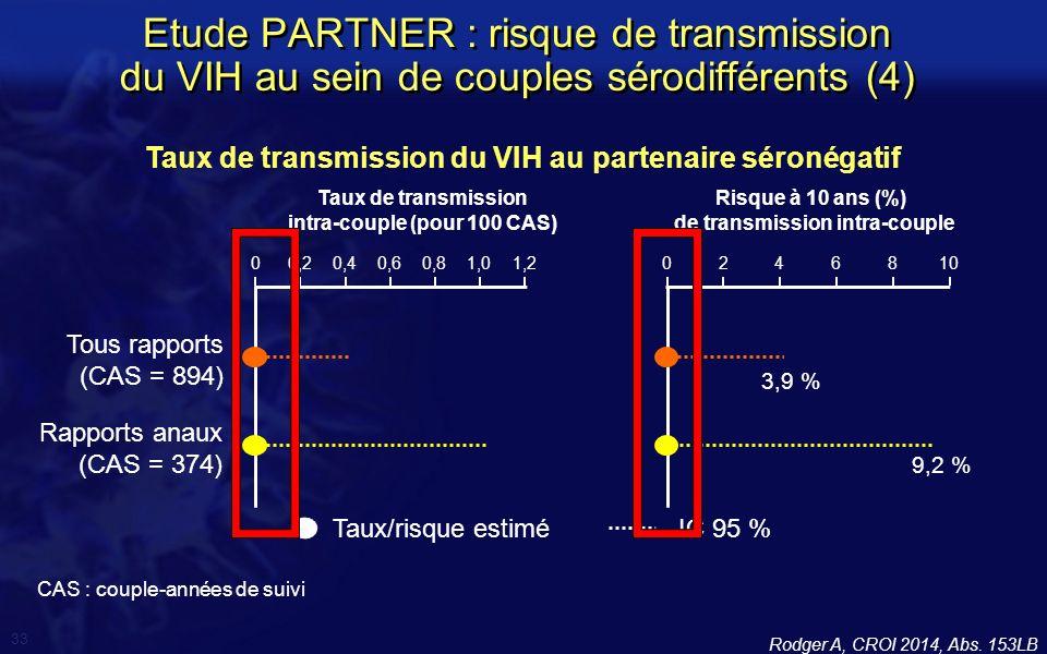 Taux de transmission du VIH au partenaire séronégatif