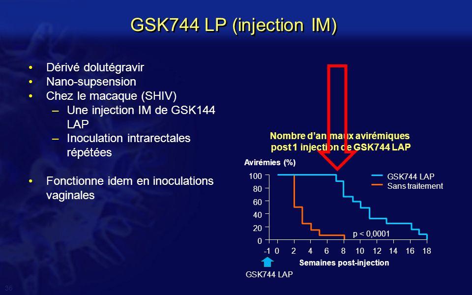 Nombre d'animaux avirémiques post 1 injection de GSK744 LAP