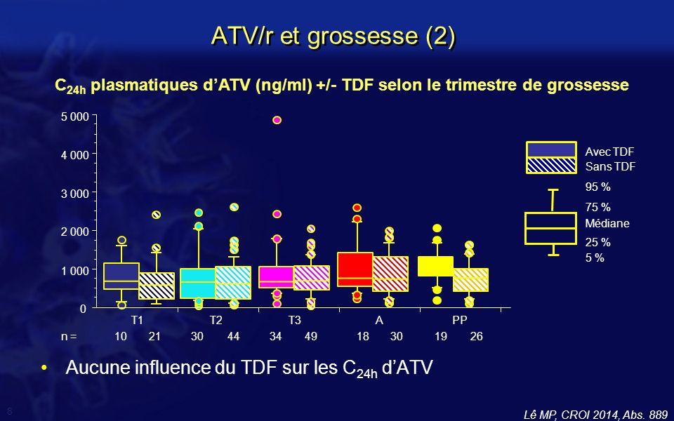 ATV/r et grossesse (2) Aucune influence du TDF sur les C24h d'ATV